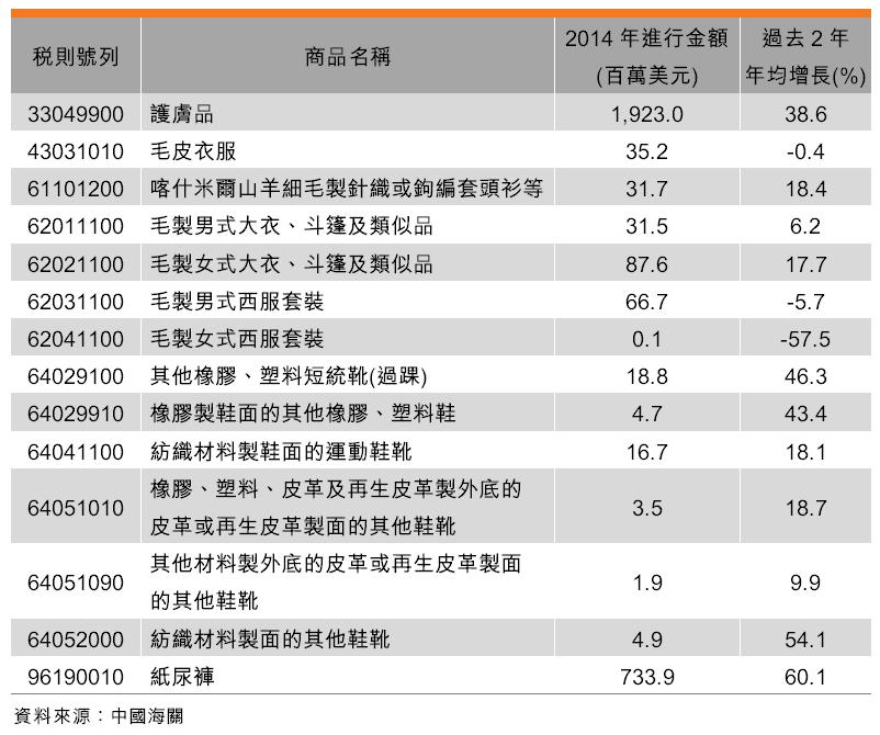 表:中國進口消費品持續上升