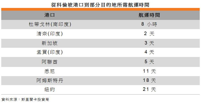 表: 从科伦坡港口到部分目的地所需航运时间