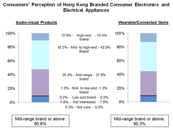 Chart: Consumers' Perception of Hong Kong Branded Consumer Electronics and Electrical Appliances