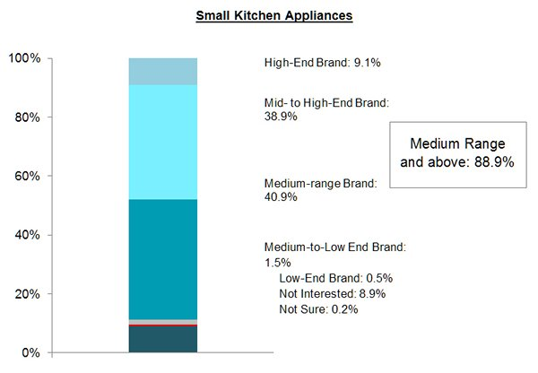 Chart: Small Kitchen Appliances