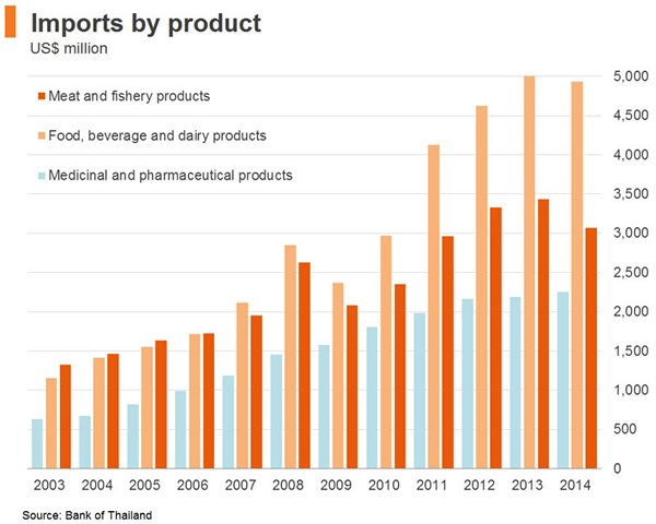 Chart: Imports by product