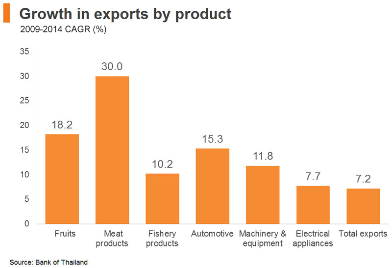 Chart: Growth in exports by product