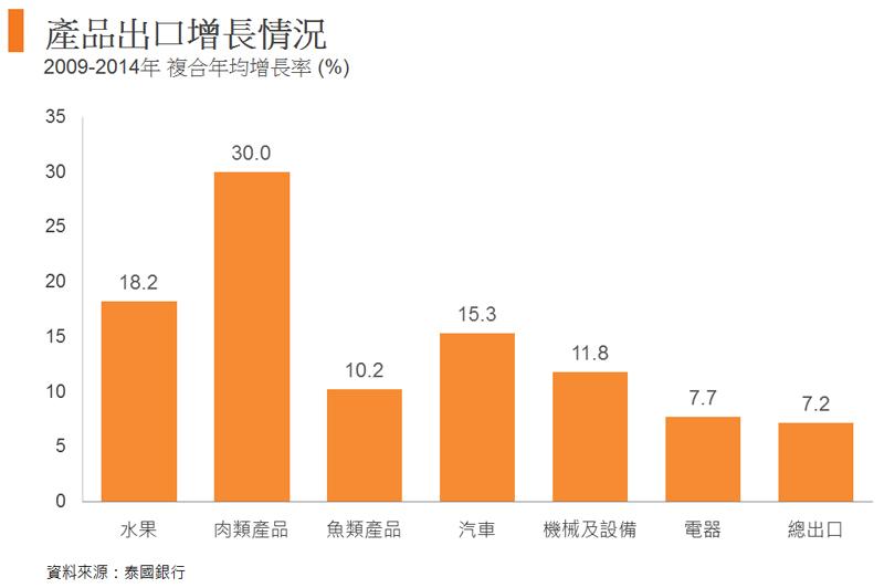 图: 产品出口增长情况