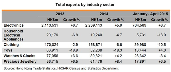 Table: Total exports by industry sector