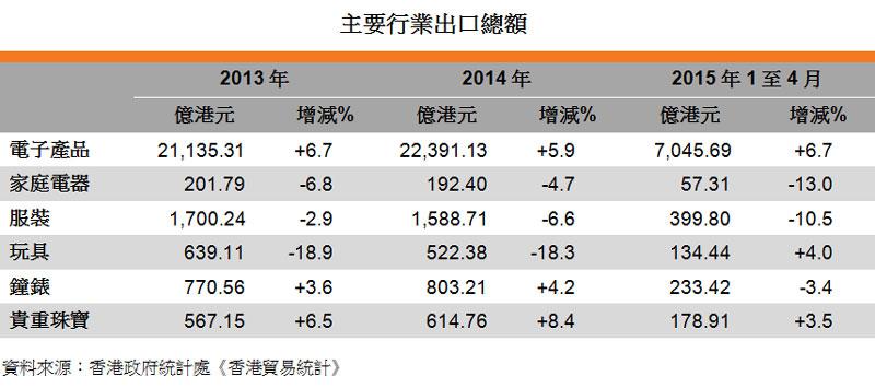 表:主要行業出口總額