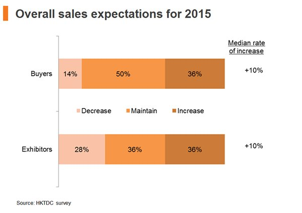 Chart: Overall sales expectations for 2015