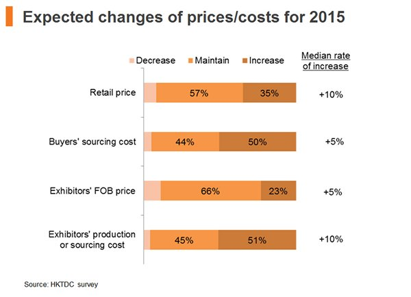 Chart: Expected changes of price costs for 2015