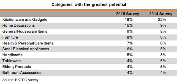 Table: Categories with the greatest potential