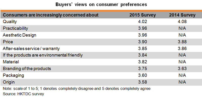 Table: Buyers views on consumer preferences