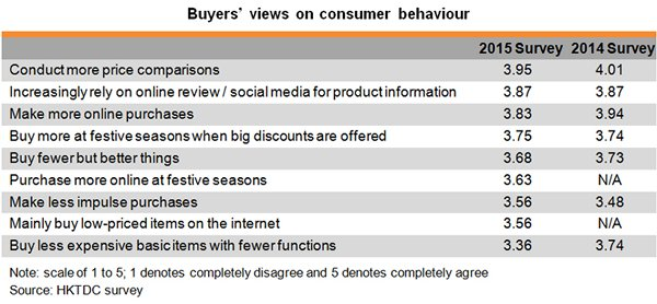 Table: Buyers views on consumer behaviour