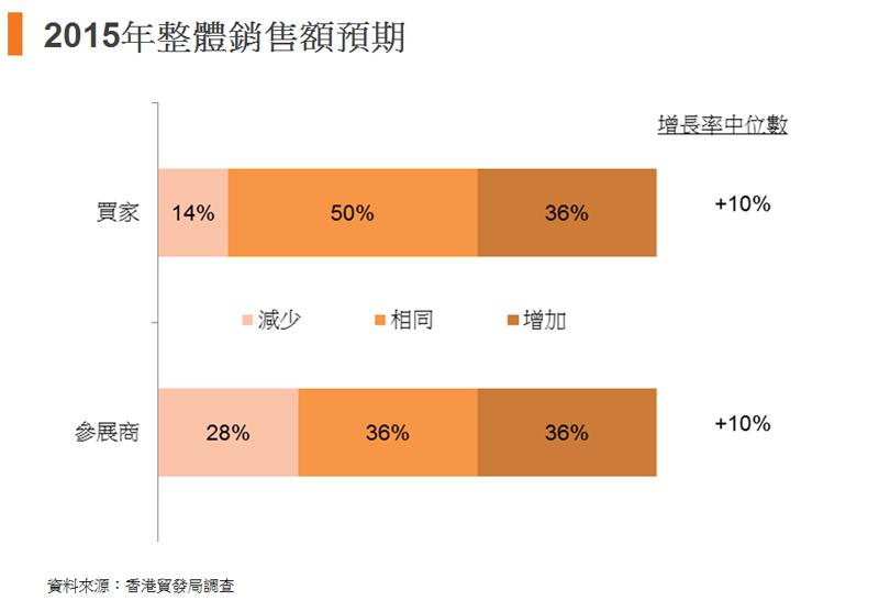 圖:2015年整體銷售額預期