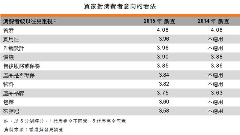 表:买家对消费者意向的看法