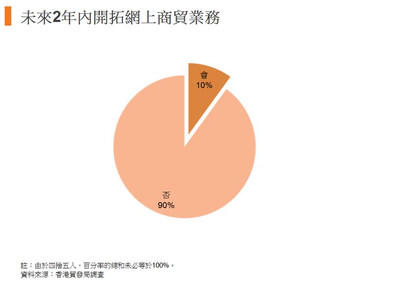 图:未来2年内开拓网上商贸业务