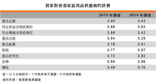 表:买家对香港家庭用品供应商的评价
