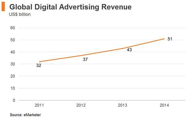 Chart: Global Digital Advertising Revenue