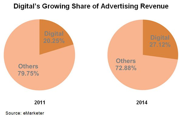 Chart: Digital's Growing Share of Advertising Revenue