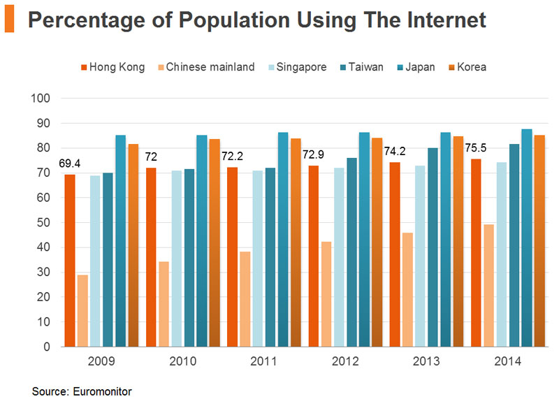 Chart: Percentage of Population Using The Internet