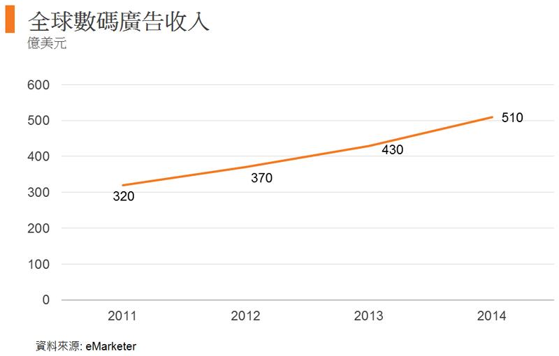 圖: 全球數碼廣告收入