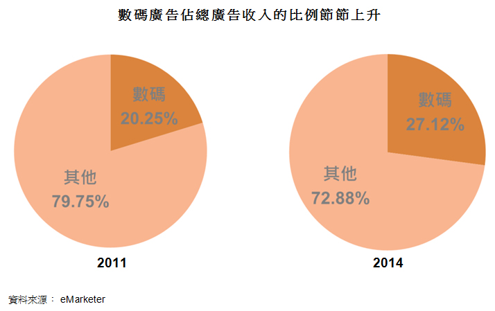 圖: 數碼廣告佔總廣告收入的比例節節上升