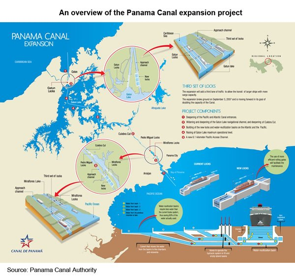 Picture: An overview of the Panama Canal expansion project