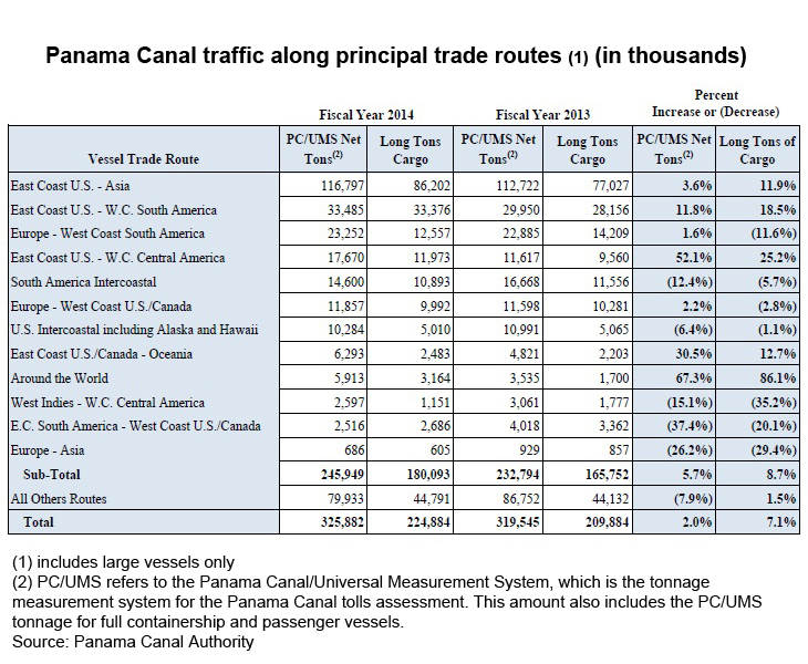 Table: Panama Canal traffic along principal trade routes