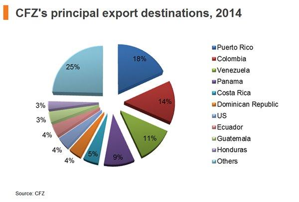 Chart: CFZ principal export destinations, 2014