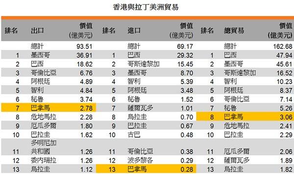 表:香港与拉丁美洲贸易