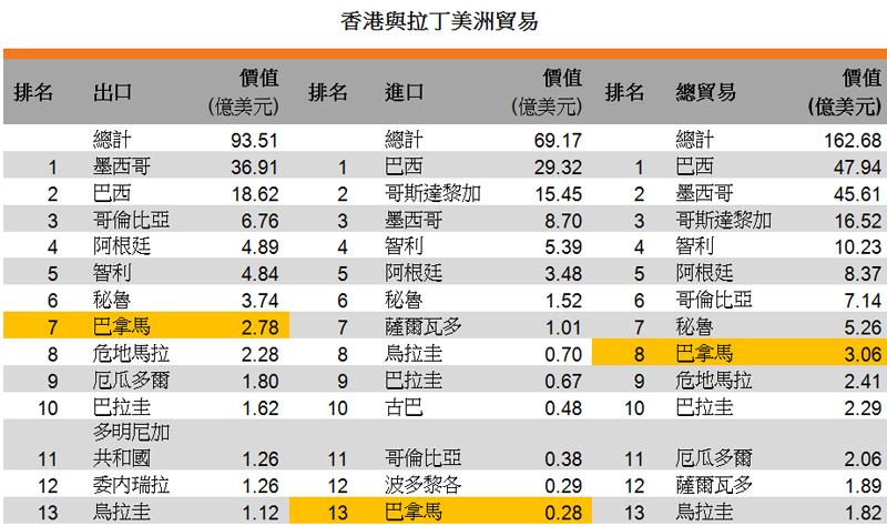 表:香港與拉丁美洲貿易
