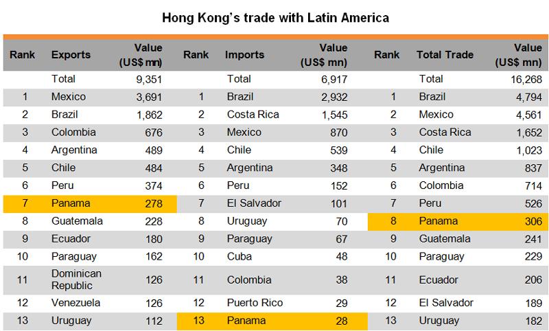 Table: Hong Kong trade with Latin America