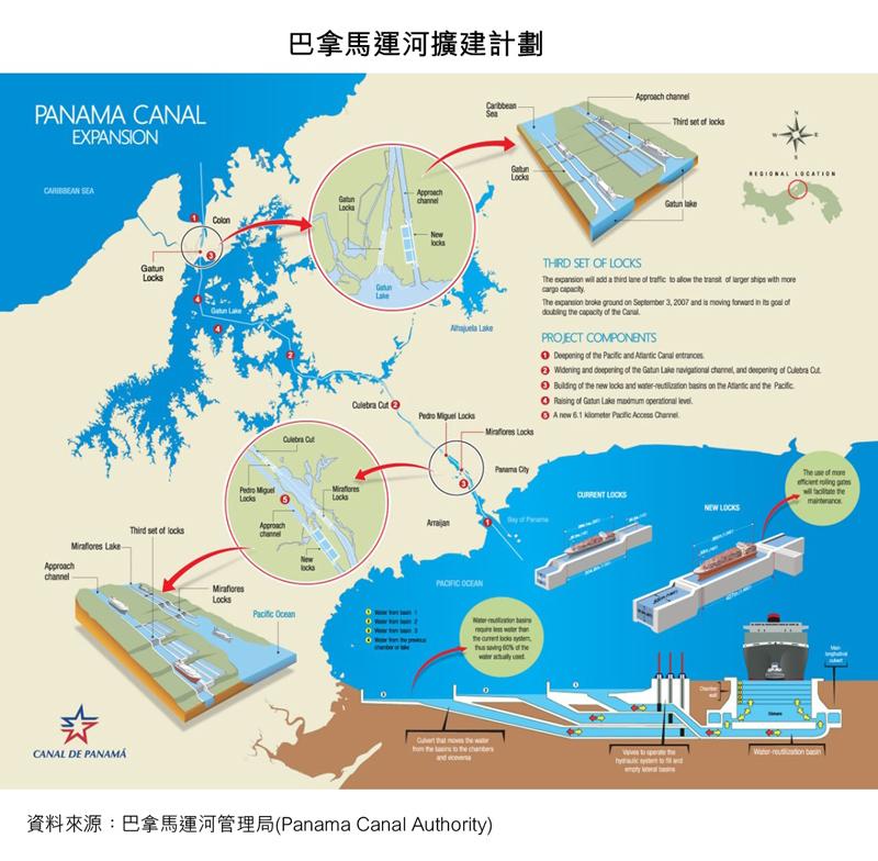 圖:巴拿馬運河擴建計劃