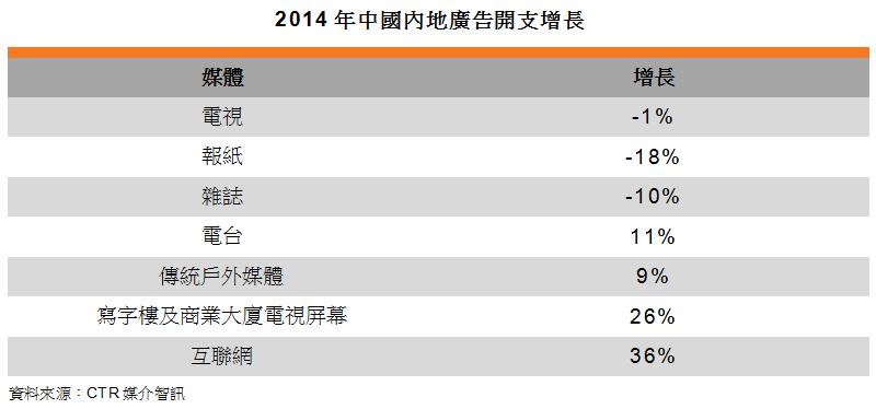 表: 2014年中国内地广告开支增长