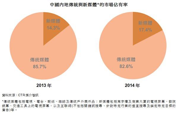 图: 中国内地传统与新媒体的市场占有率