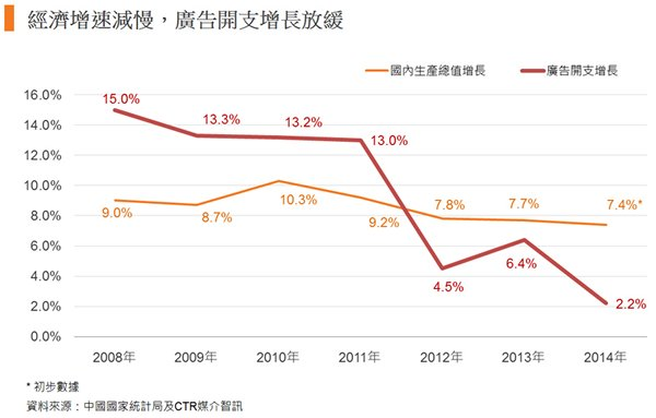 图: 经济增速减慢,广告开支增长放缓