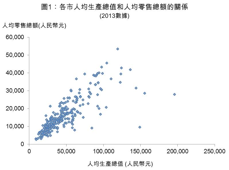 图1:各市人均生产总值和人均零售总额的关系