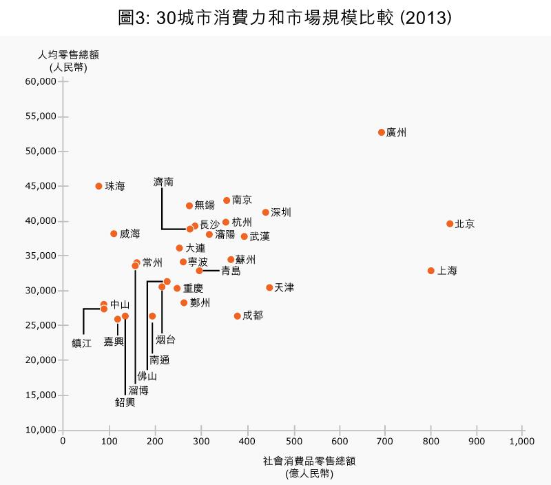 图3:30城市消费力和市场规模比较(2013)