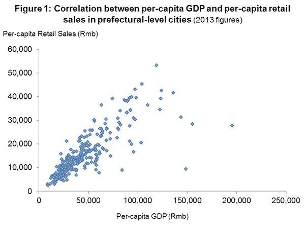 Figure 1: Correlation between per-capita GDP and per-capita retail sales in prefectural-level cities