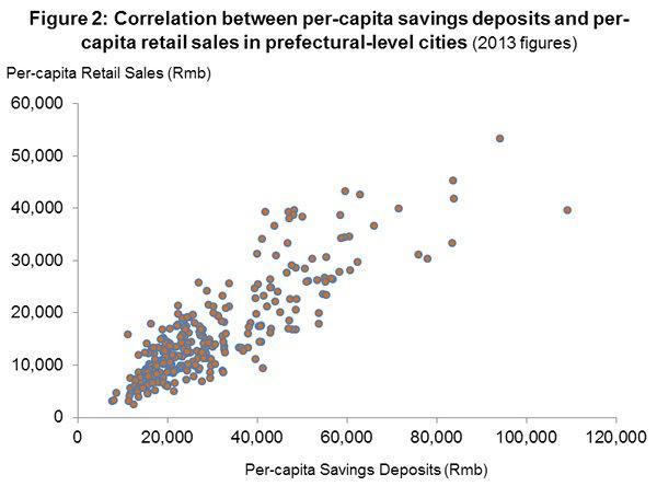 Figure 2: Correlation between per-capita savings deposits and per-capita retail sales in prefectural