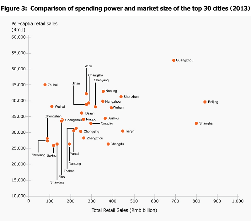 Figure 3: Comparison of spending power and market size of the top 30 cities (2013)