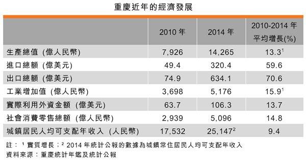 表:重庆近年的经济发展