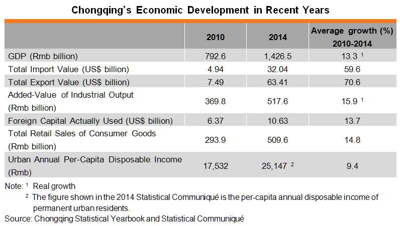 Table: Chongqing's Economic Development in Recent Years