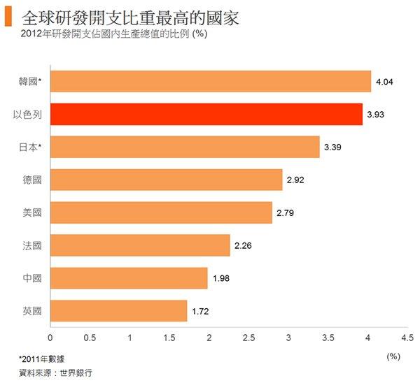 图: 全球研发开支比重最高的国家