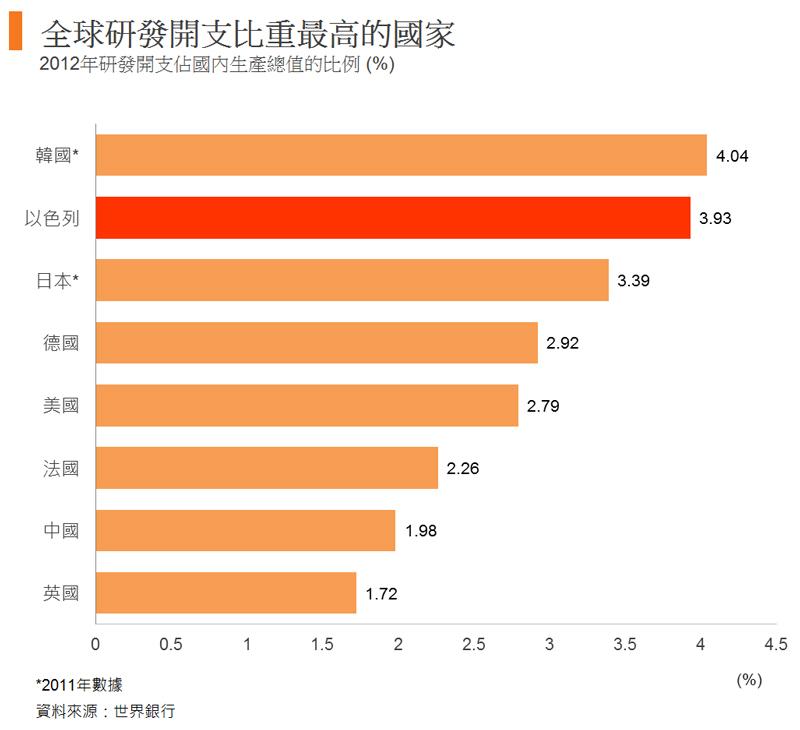 圖: 全球研發開支比重最高的國家