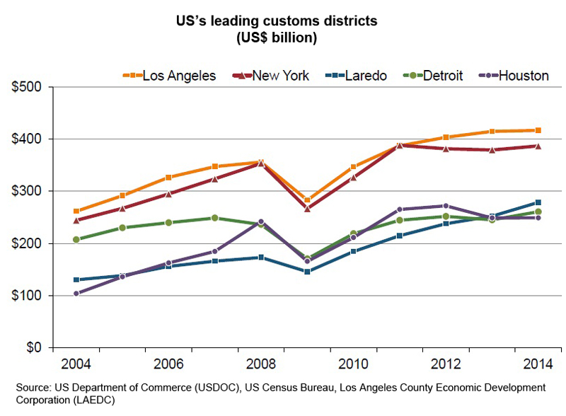 Chart: US leading customs districts