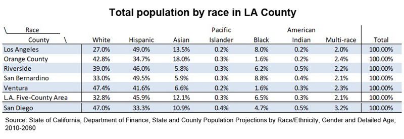 Table: Total population by race in LA County