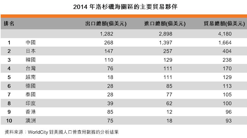 表:2014年洛杉磯海關區的主要貿易夥伴