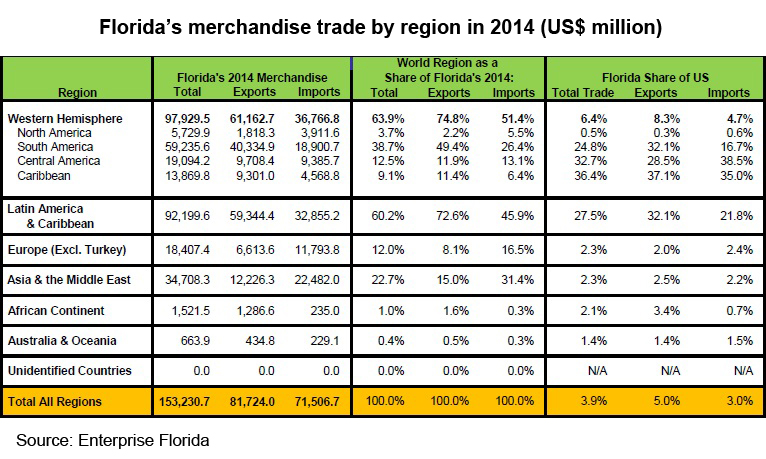 Table: Florida merchandise trade by region in 2014