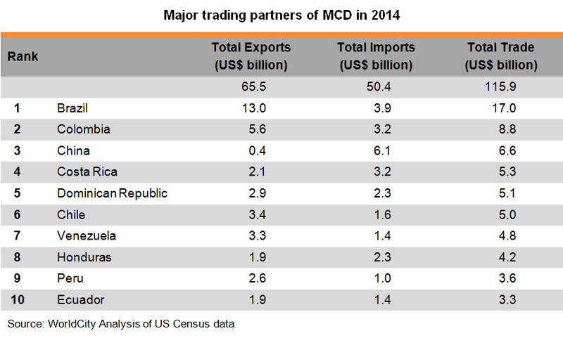 Table: Major trading partners of MCD in 2014
