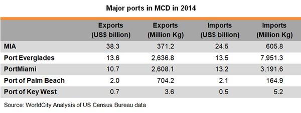Table: Major ports in MCD in 2014