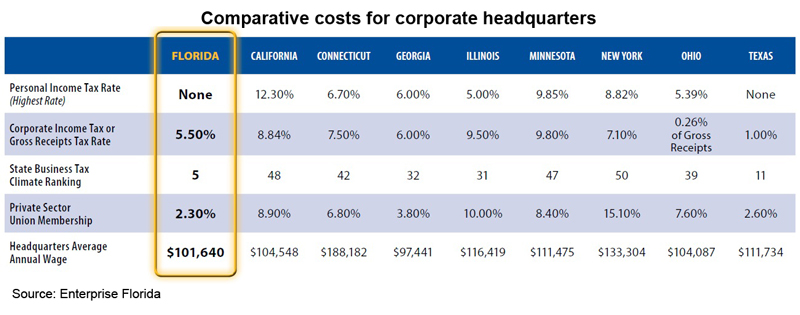 Table: Comparative costs for corporate headquarters