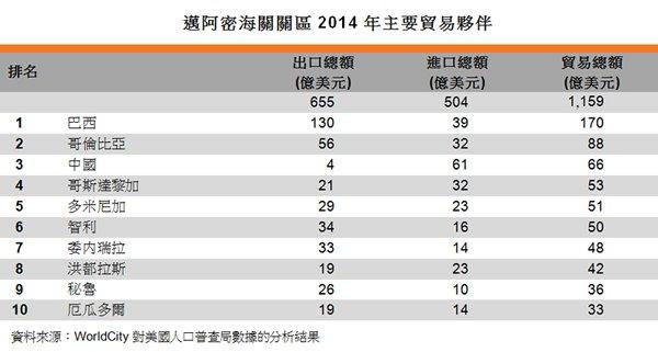 表:迈阿密海关关区2014年主要贸易伙伴